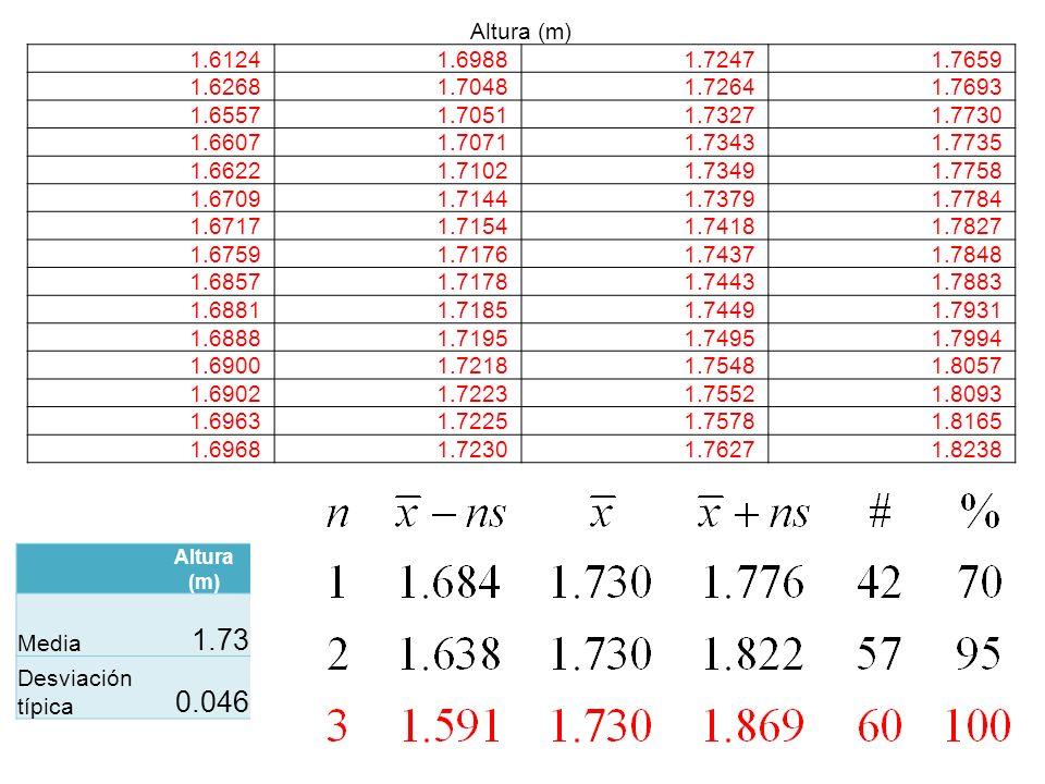 Altura (m) 1.6124. 1.6988. 1.7247. 1.7659. 1.6268. 1.7048. 1.7264. 1.7693. 1.6557. 1.7051.