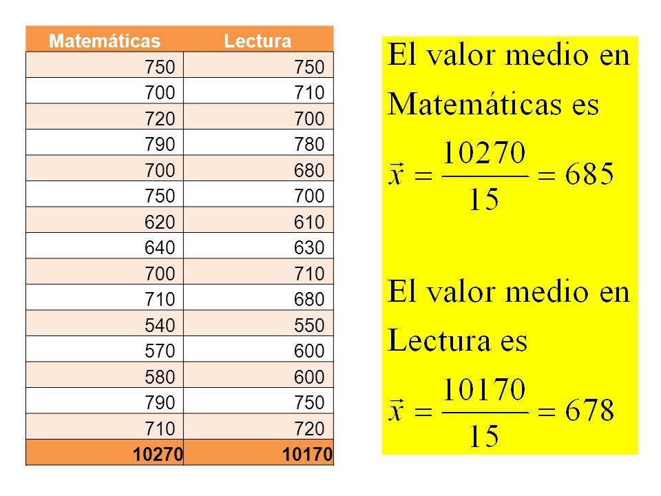 Matemáticas Lectura 750 700 710 720 790 780 680 620 610 640 630 540 550 570 600 580 10270 10170