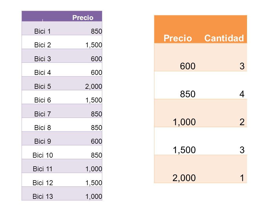 Precio Cantidad 600 3 850 4 1,000 2 1,500 2,000 1 Precio Bici 1 850