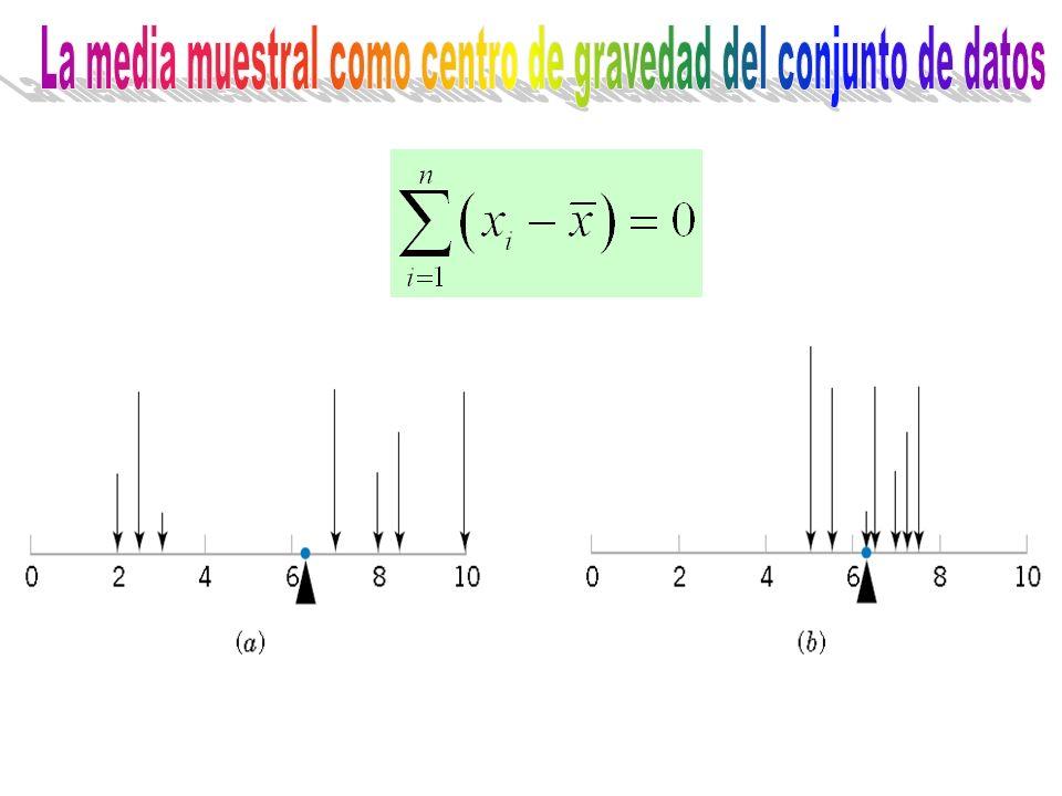 La media muestral como centro de gravedad del conjunto de datos
