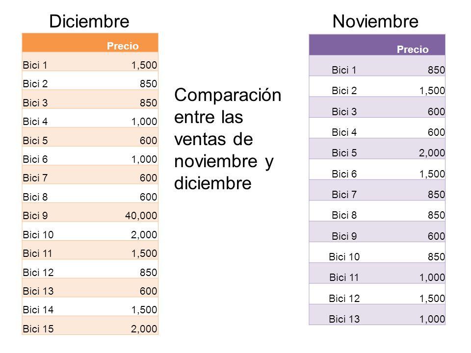 Comparación entre las ventas de noviembre y diciembre