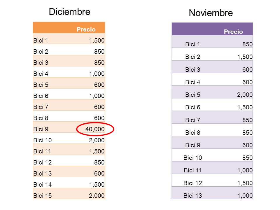 Diciembre Noviembre Precio Bici 1 1,500 Bici 2 850 Bici 3 Bici 4 1,000