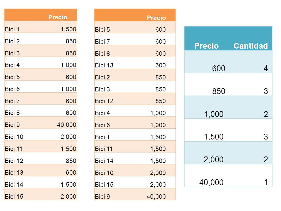 Precio Cantidad 600 4 850 3 1,000 2 1,500 2,000 40,000 1 Precio Bici 1