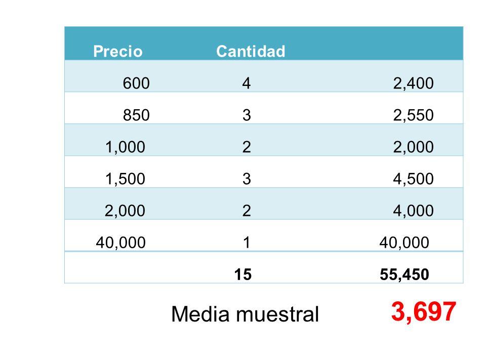 3,697 Media muestral Precio Cantidad 600 4 2,400 850 3 2,550 1,000 2