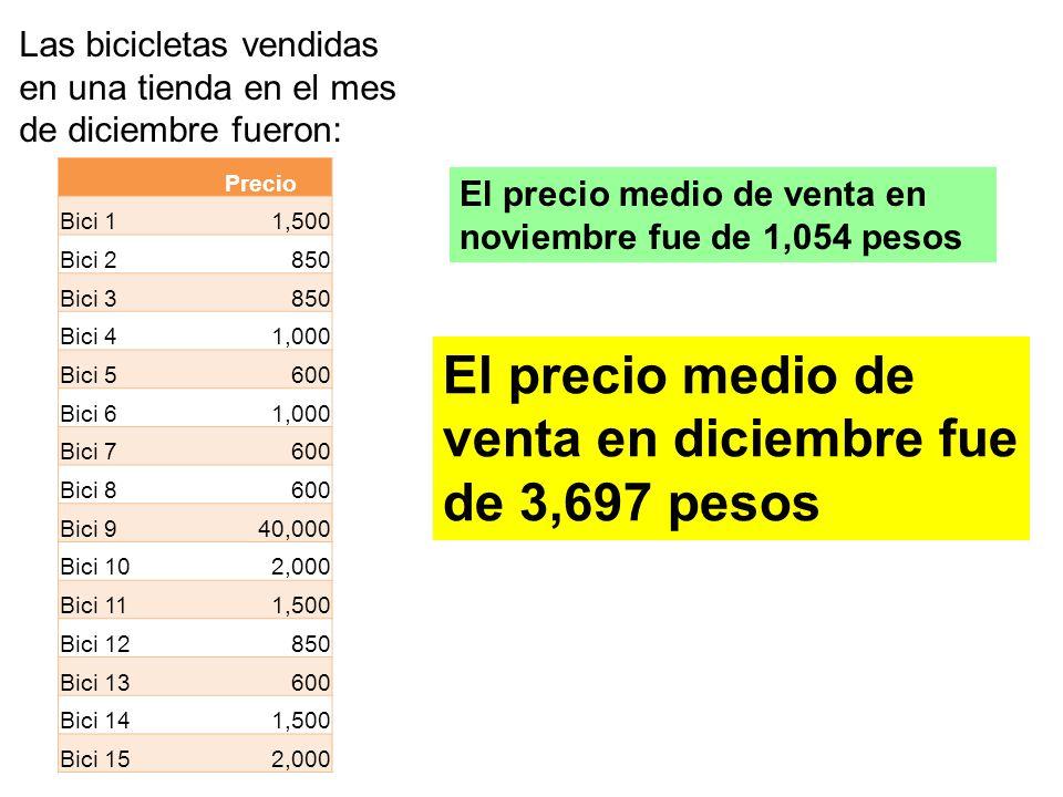 El precio medio de venta en diciembre fue de 3,697 pesos
