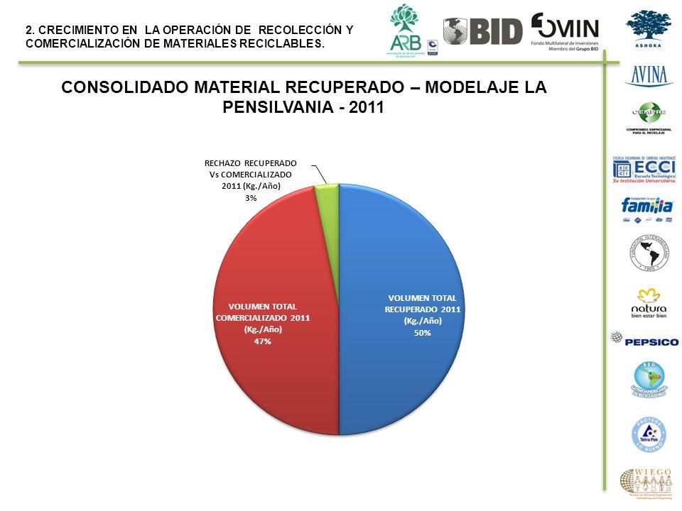 CONSOLIDADO MATERIAL RECUPERADO – MODELAJE LA PENSILVANIA - 2011