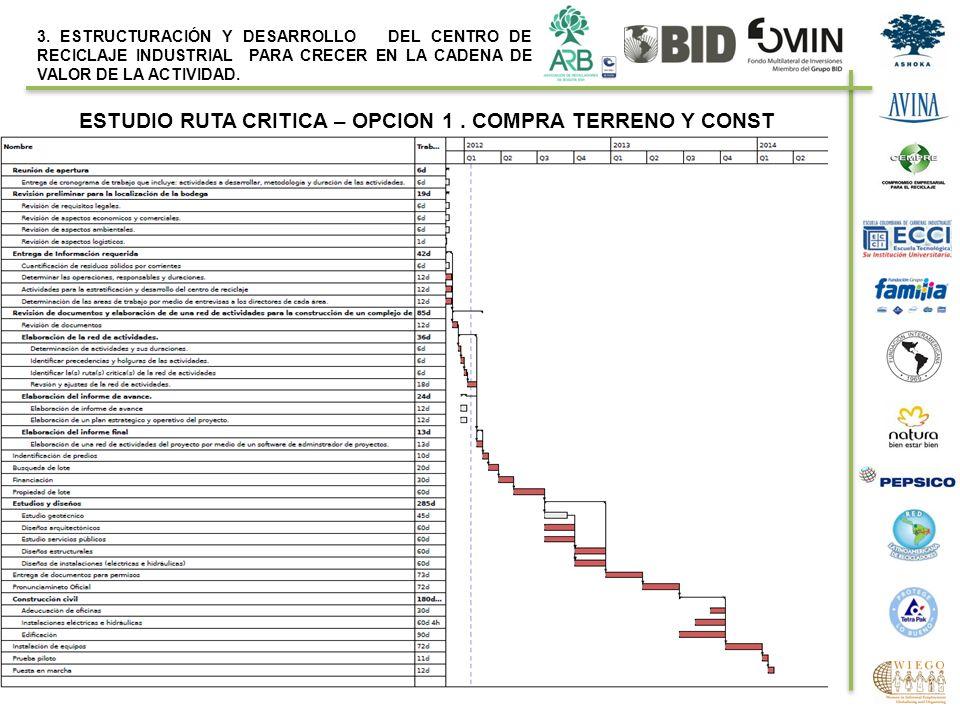 ESTUDIO RUTA CRITICA – OPCION 1 . COMPRA TERRENO Y CONST