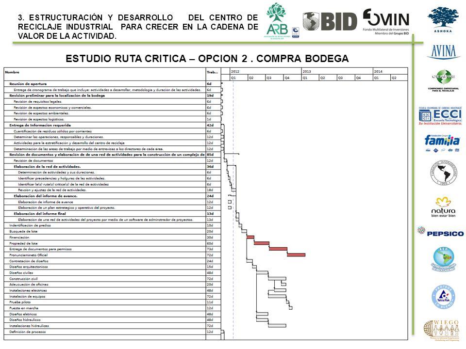 ESTUDIO RUTA CRITICA – OPCION 2 . COMPRA BODEGA