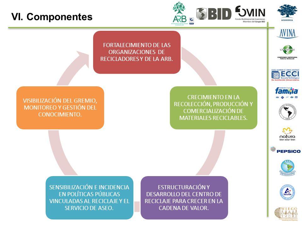 VI. Componentes FORTALECIMIENTO DE LAS ORGANIZACIONES DE RECICLADORES Y DE LA ARB.