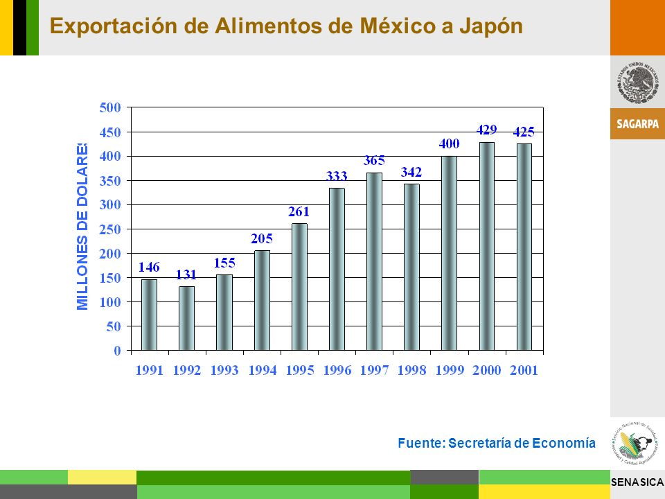 Exportación de Alimentos de México a Japón
