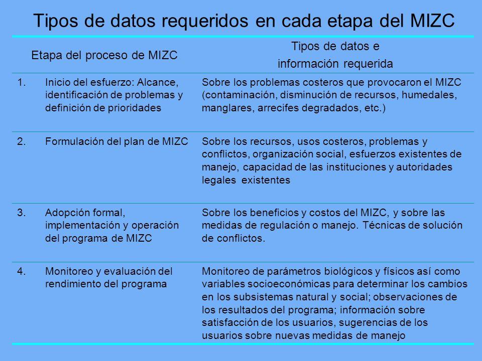 Tipos de datos requeridos en cada etapa del MIZC