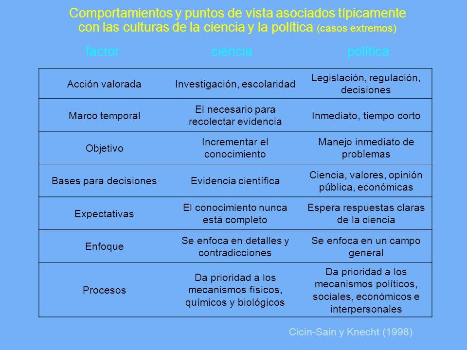Comportamientos y puntos de vista asociados típicamente con las culturas de la ciencia y la política (casos extremos) factor ciencia política