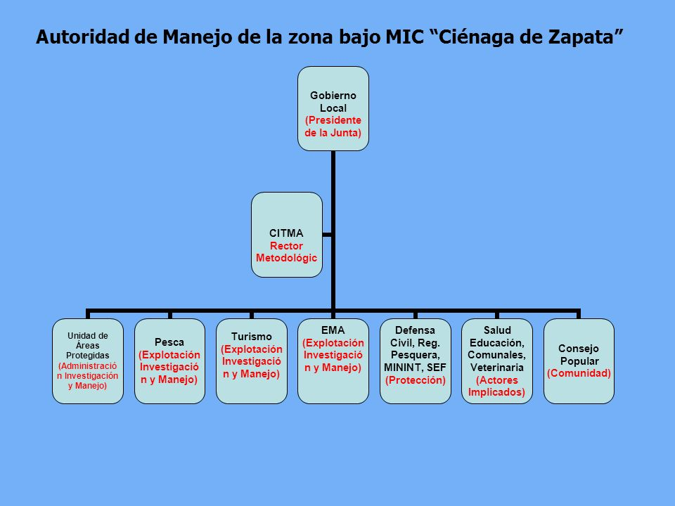 Autoridad de Manejo de la zona bajo MIC Ciénaga de Zapata