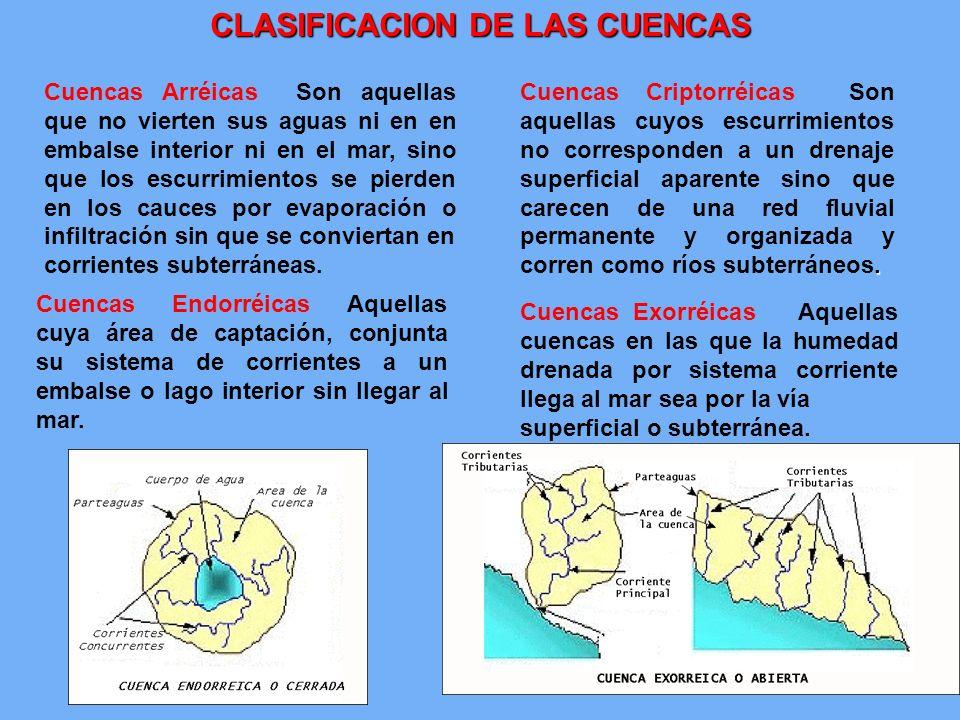 CLASIFICACION DE LAS CUENCAS