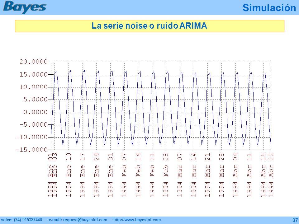 La serie noise o ruido ARIMA