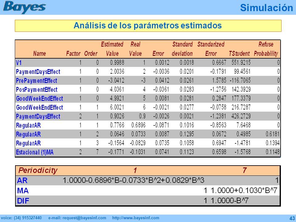 Análisis de los parámetros estimados