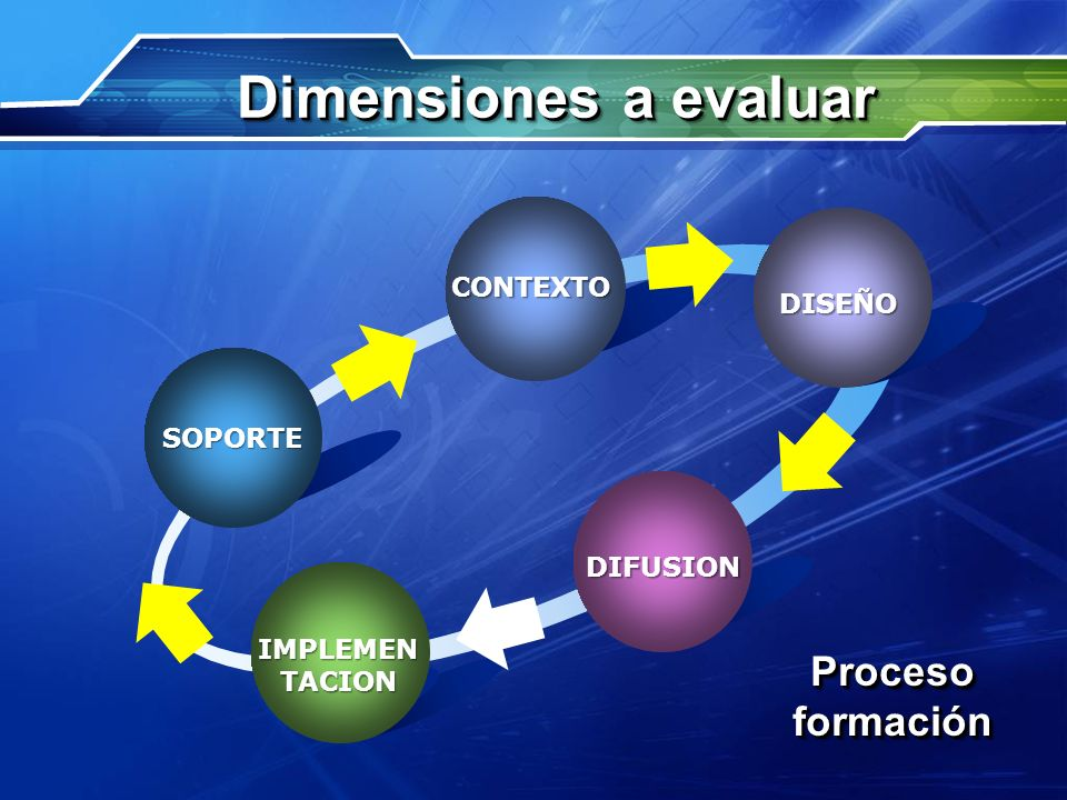 Dimensiones a evaluar Proceso formación CONTEXTO DISEÑO Text SOPORTE