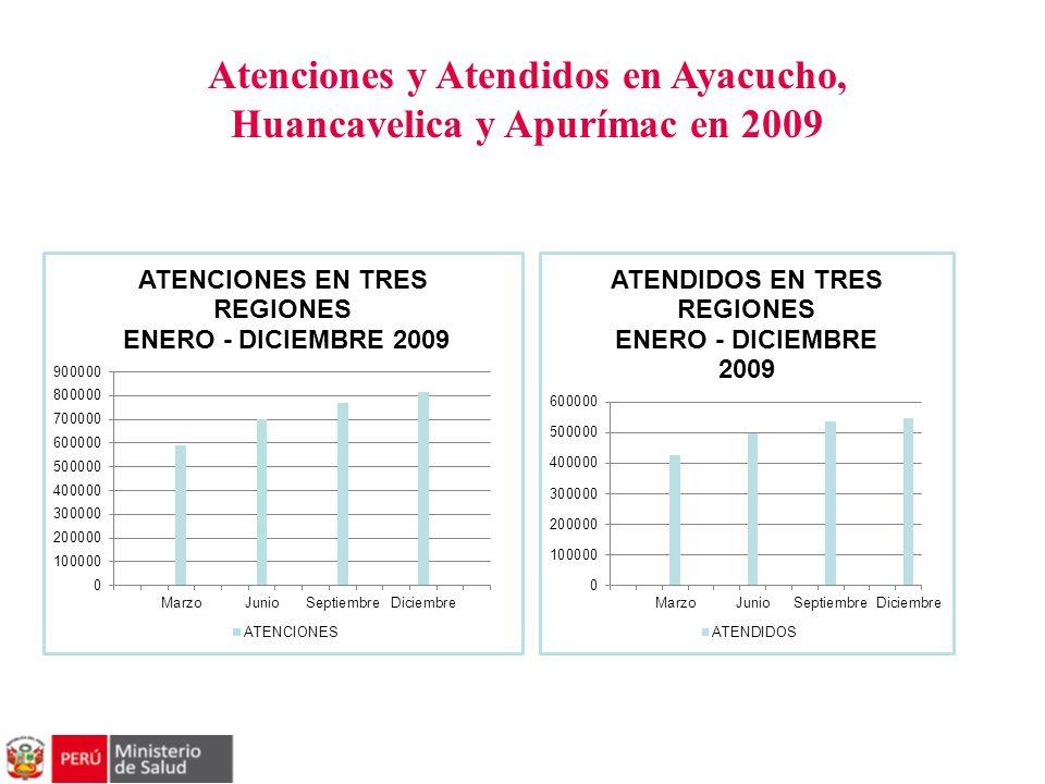 Atenciones y Atendidos en Ayacucho, Huancavelica y Apurímac en 2009