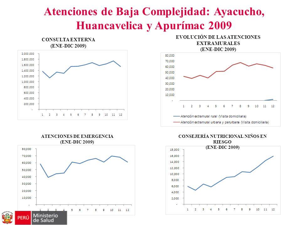 Atenciones de Baja Complejidad: Ayacucho, Huancavelica y Apurímac 2009