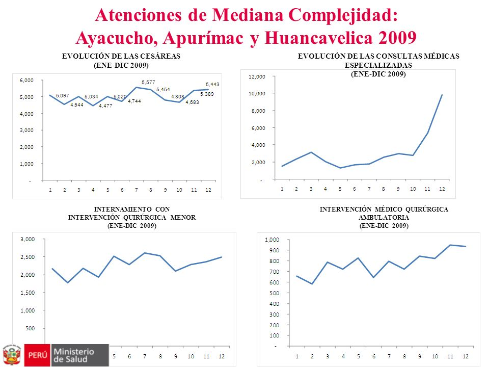 Atenciones de Mediana Complejidad: