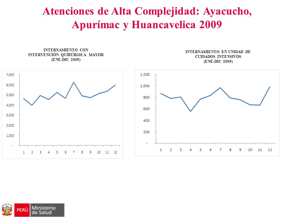 Atenciones de Alta Complejidad: Ayacucho, Apurímac y Huancavelica 2009