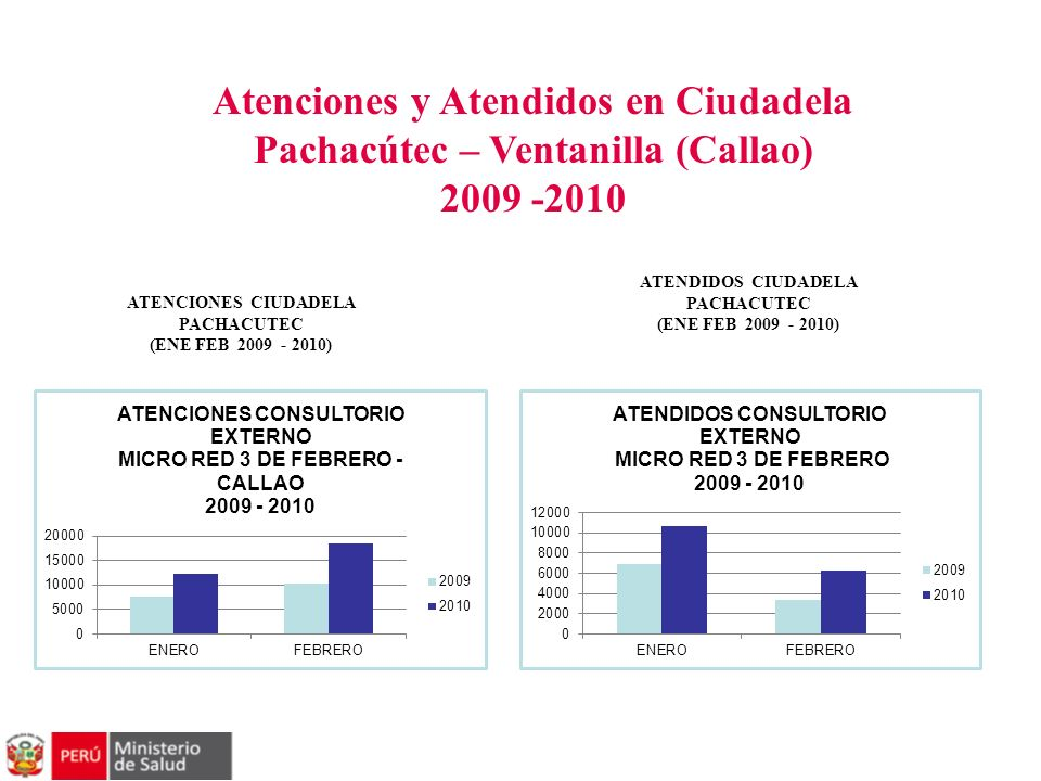 Atenciones y Atendidos en Ciudadela Pachacútec – Ventanilla (Callao)