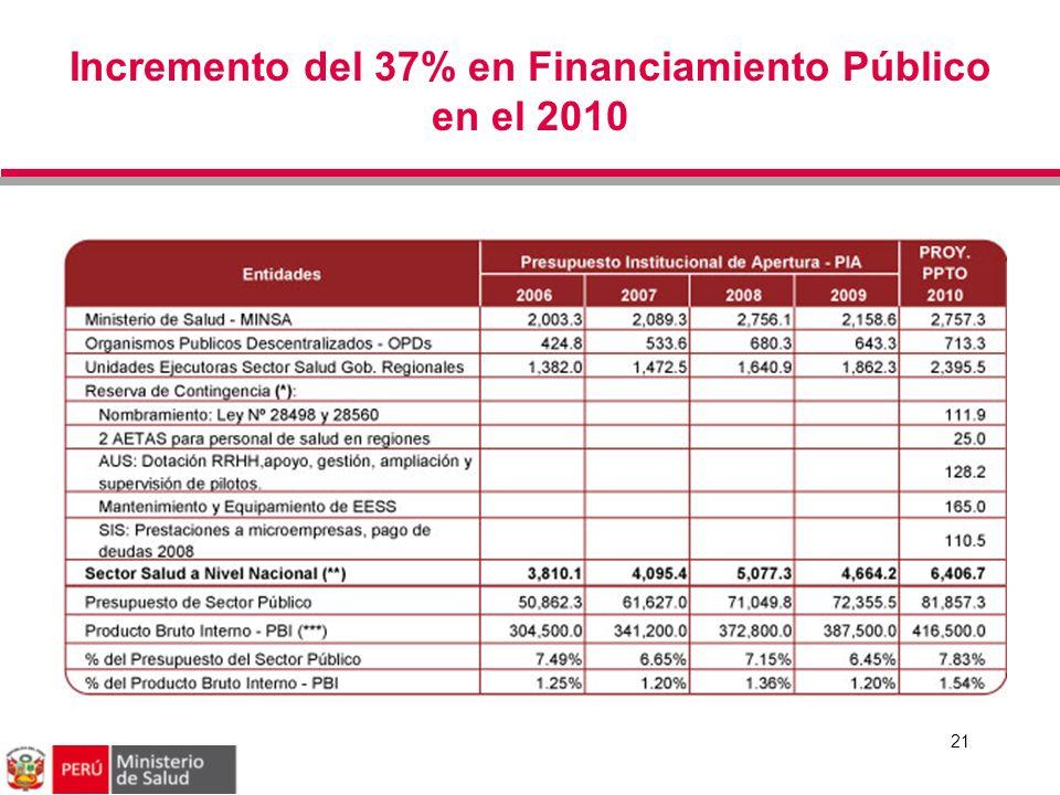 Incremento del 37% en Financiamiento Público en el 2010