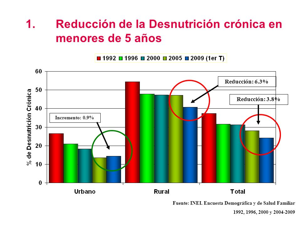 1. Reducción de la Desnutrición crónica en menores de 5 años