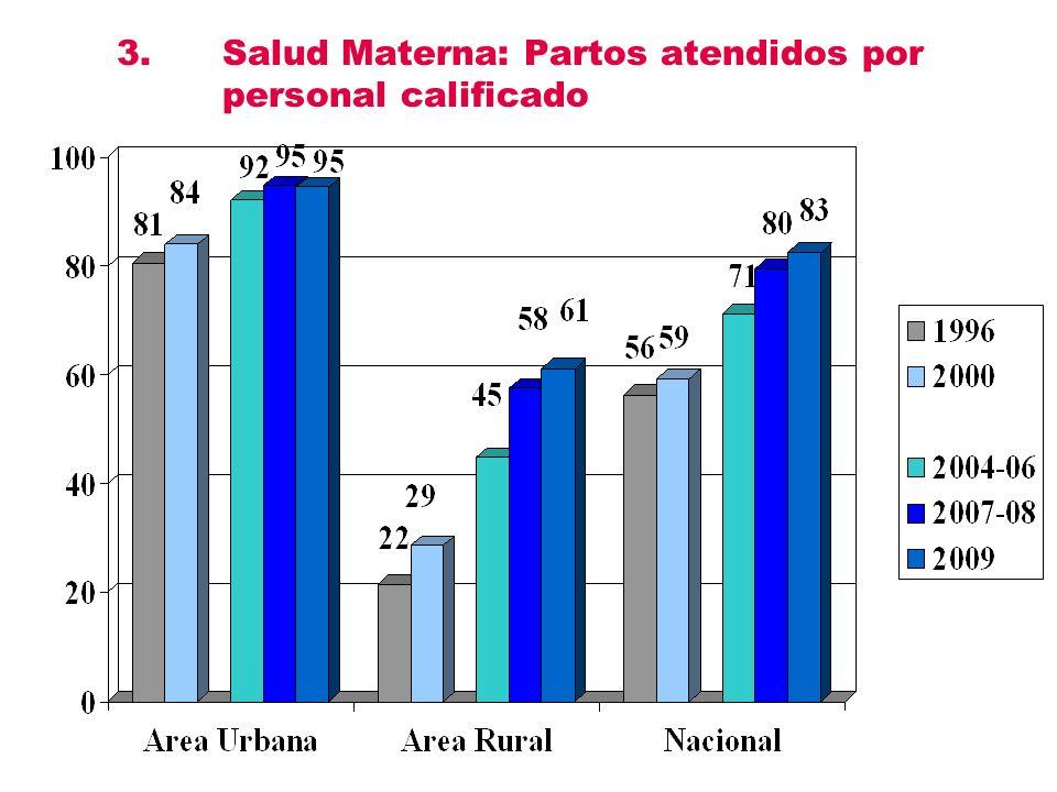 3. Salud Materna: Partos atendidos por personal calificado