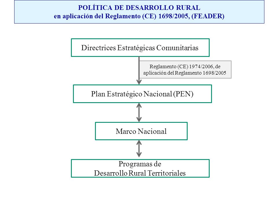 Directrices Estratégicas Comunitarias