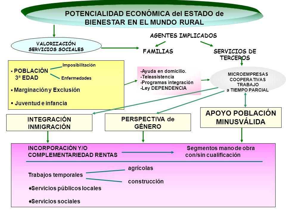 POTENCIALIDAD ECONÓMICA del ESTADO de BIENESTAR EN EL MUNDO RURAL