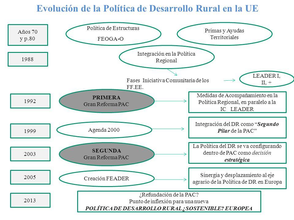 Evolución de la Política de Desarrollo Rural en la UE