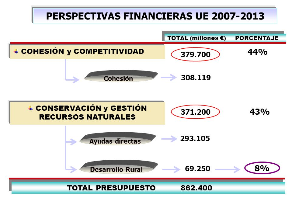 PERSPECTIVAS FINANCIERAS UE 2007-2013
