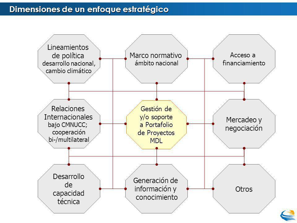 Dimensiones de un enfoque estratégico