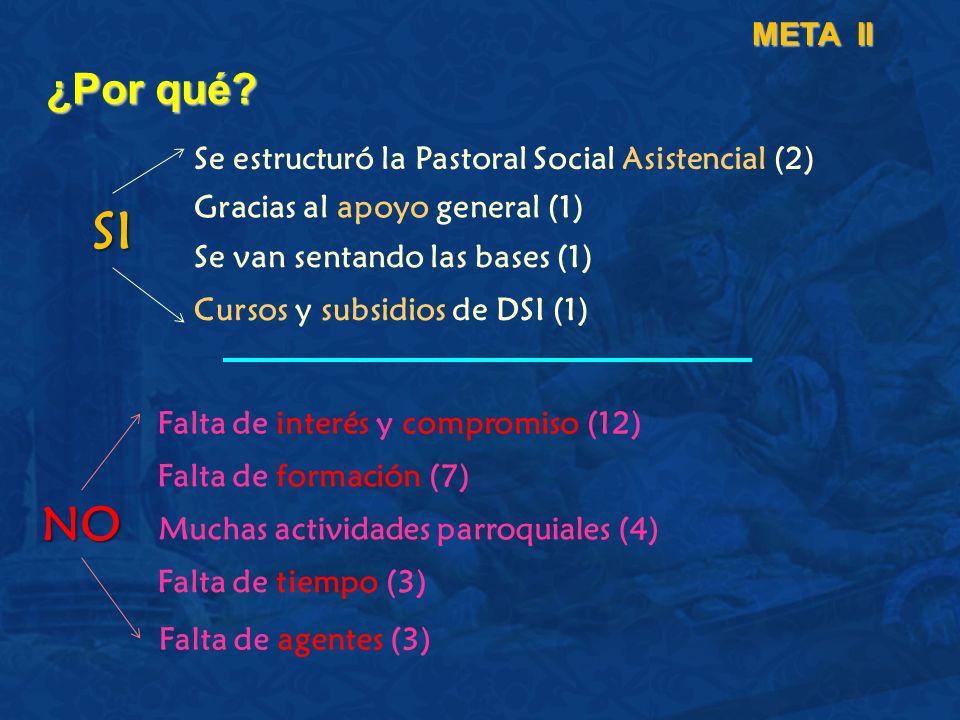 META II ¿Por qué Se estructuró la Pastoral Social Asistencial (2) Gracias al apoyo general (1) SI.