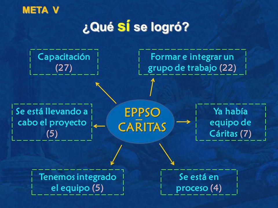 ¿Qué sí se logró EPPSO CARITAS META V Capacitación (27)