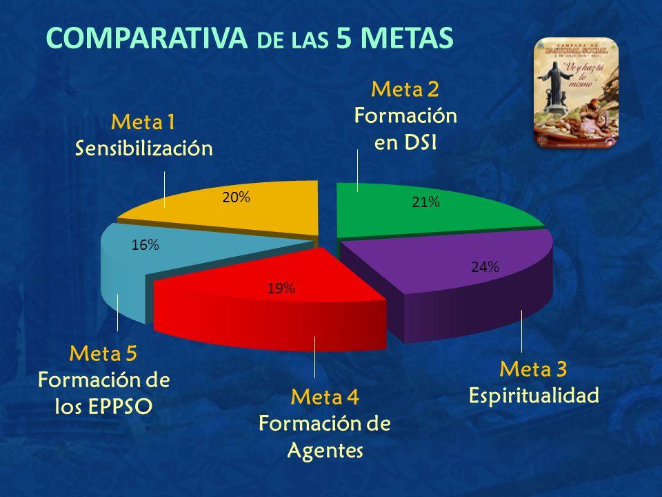 COMPARATIVA DE LAS 5 METAS