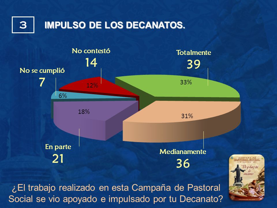 IMPULSO DE LOS DECANATOS.