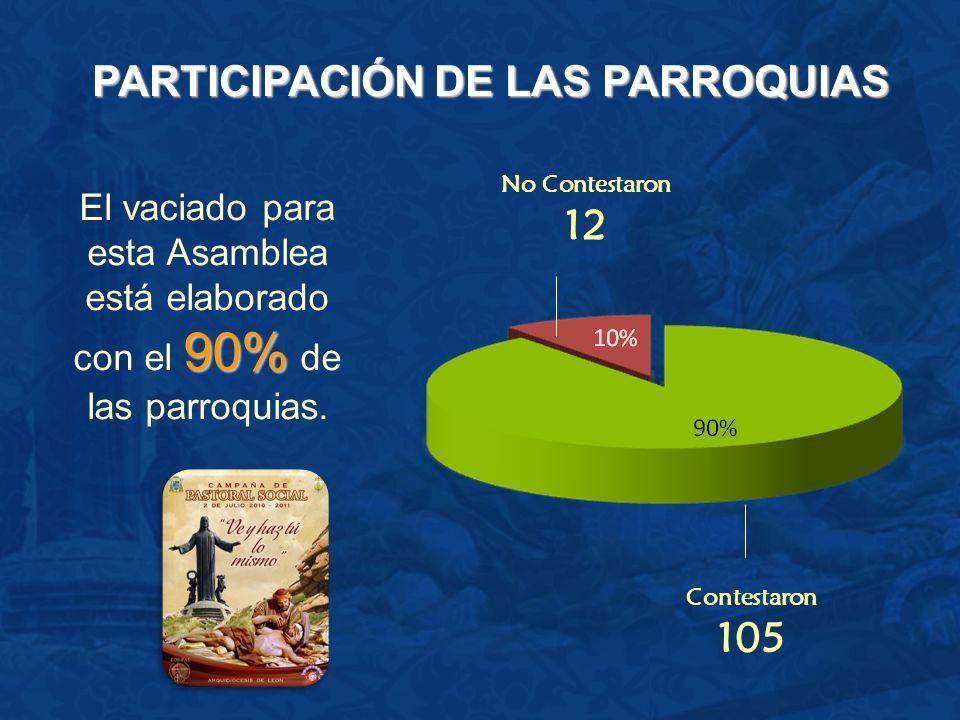 PARTICIPACIÓN DE LAS PARROQUIAS