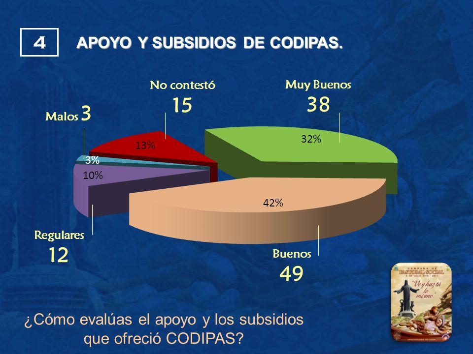 APOYO Y SUBSIDIOS DE CODIPAS.