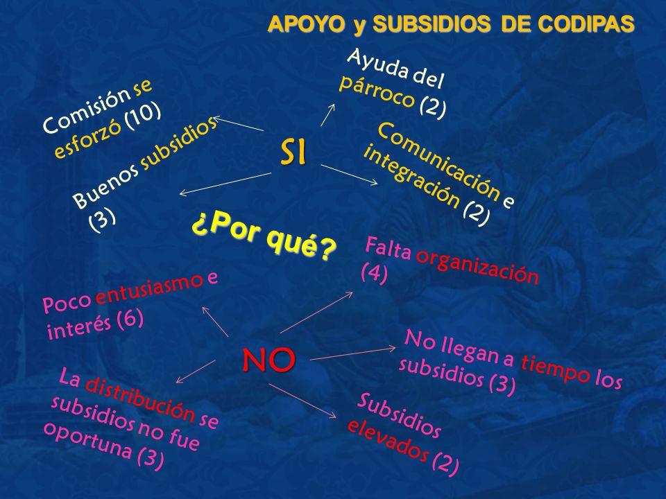 APOYO y SUBSIDIOS DE CODIPAS