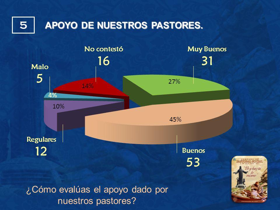 APOYO DE NUESTROS PASTORES.