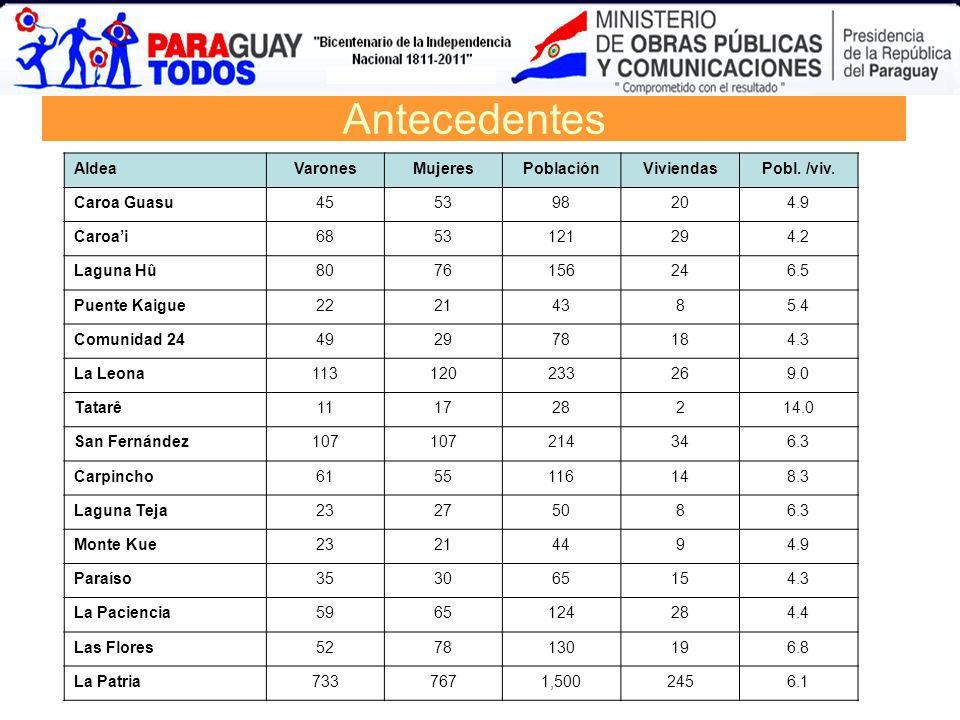 Antecedentes Aldea Varones Mujeres Población Viviendas Pobl. /viv.