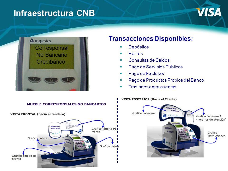 Infraestructura CNB Transacciones Disponibles: Corresponsal