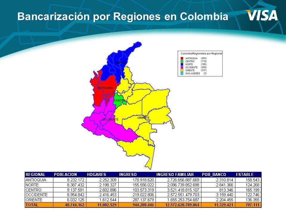 Bancarización por Regiones en Colombia