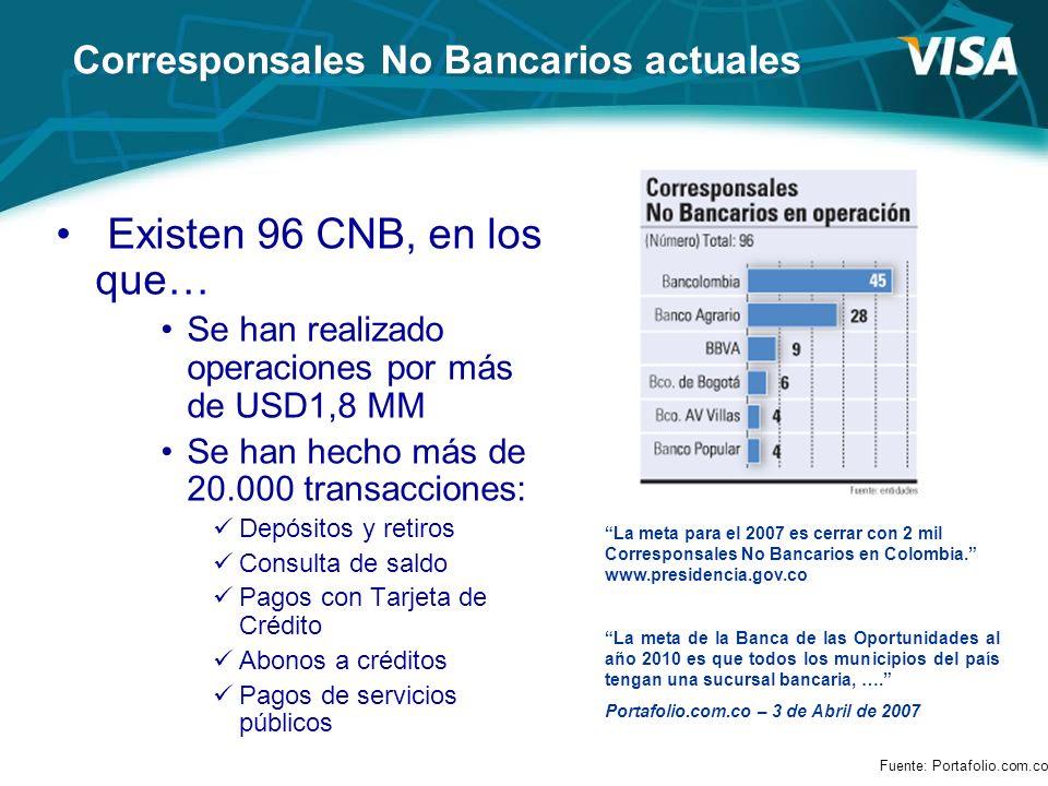 Corresponsales No Bancarios actuales