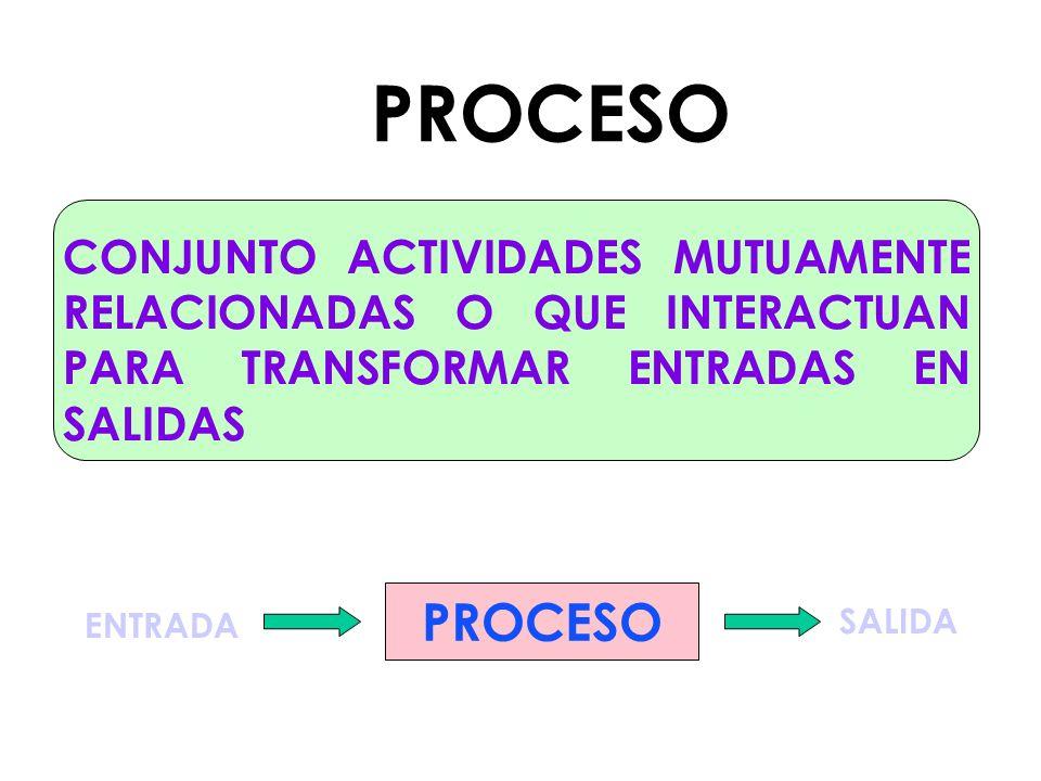 PROCESO CONJUNTO ACTIVIDADES MUTUAMENTE RELACIONADAS O QUE INTERACTUAN PARA TRANSFORMAR ENTRADAS EN SALIDAS.