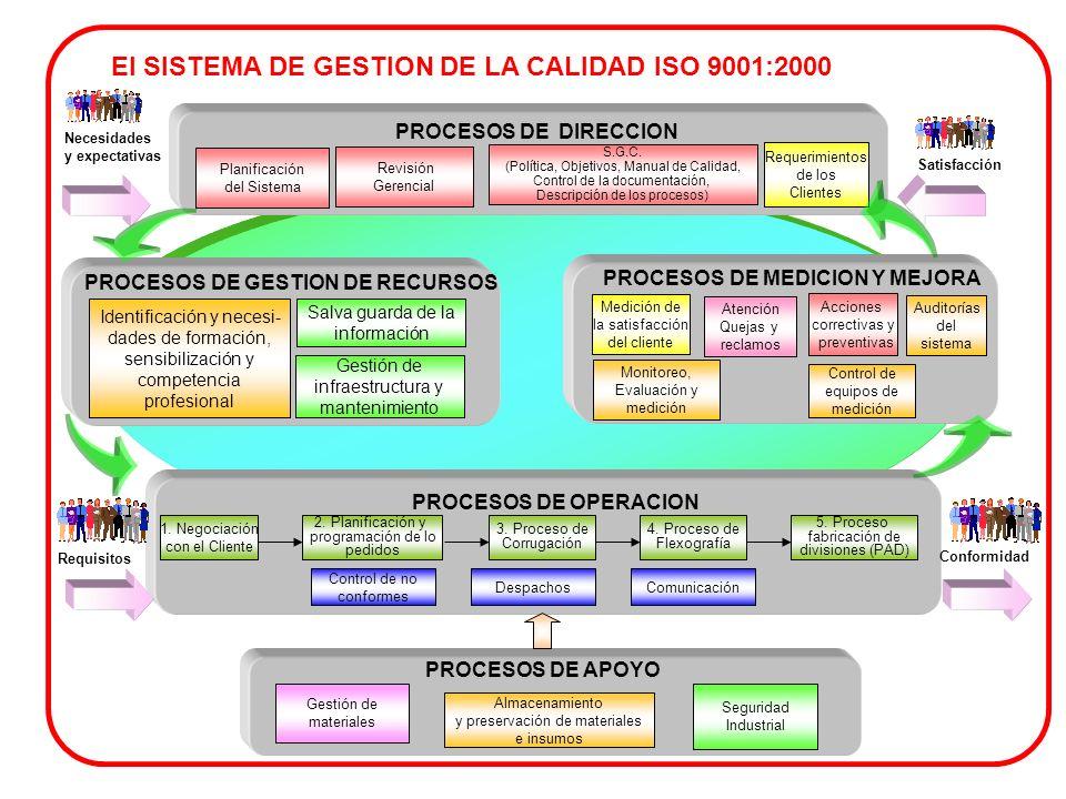El SISTEMA DE GESTION DE LA CALIDAD ISO 9001:2000