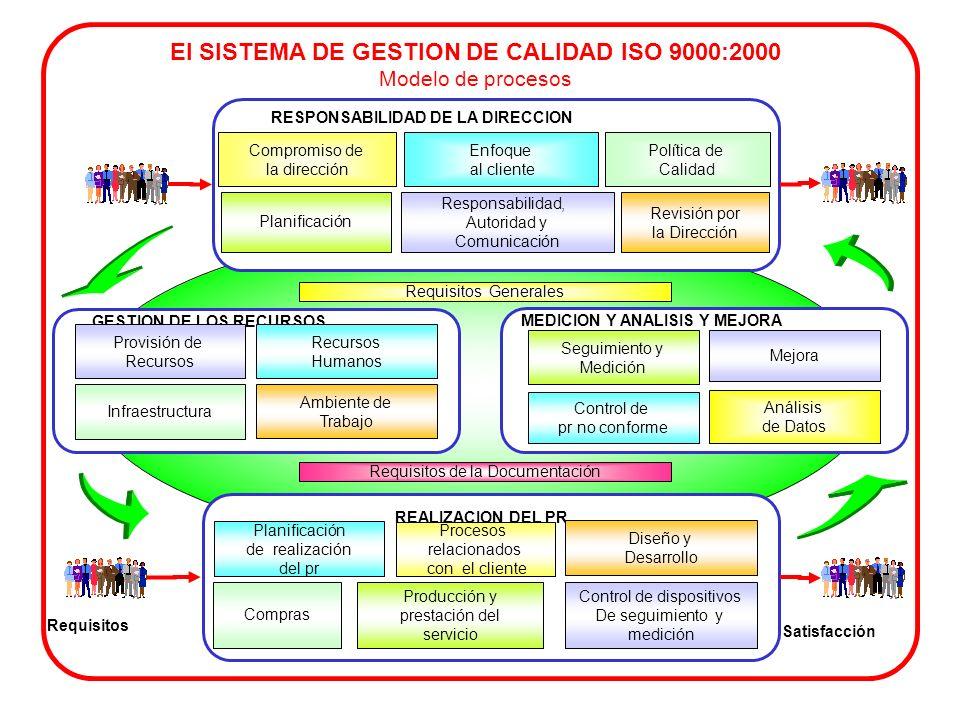 El SISTEMA DE GESTION DE CALIDAD ISO 9000:2000