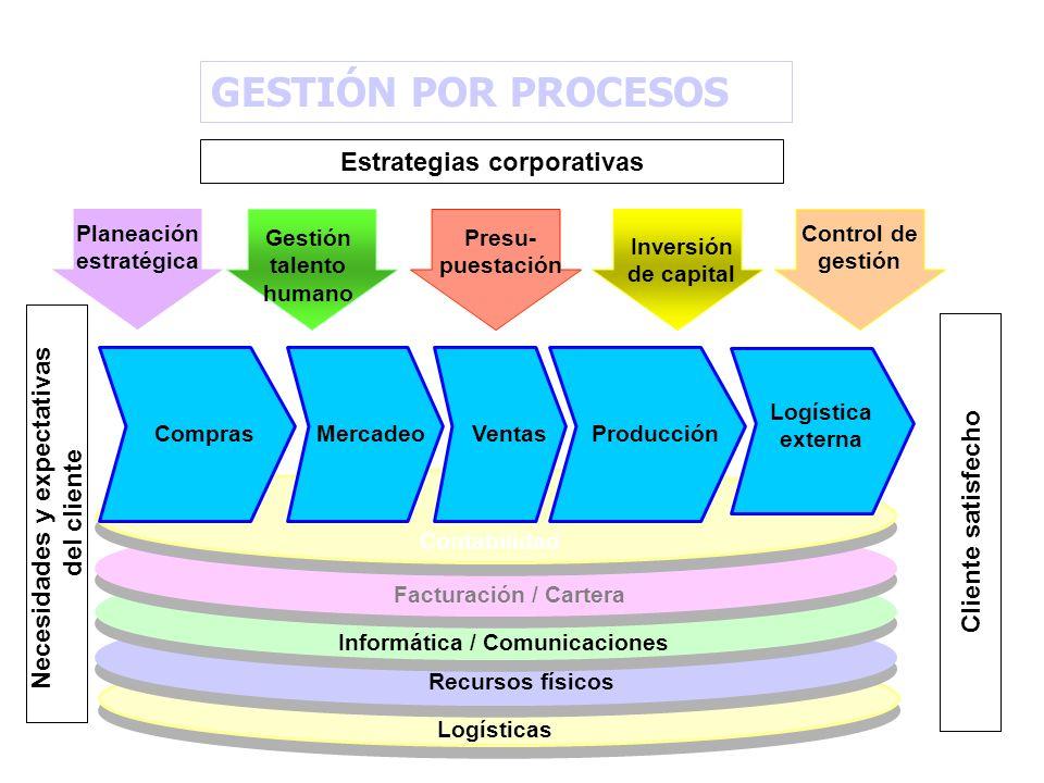 Estrategias corporativas Necesidades y expectativas